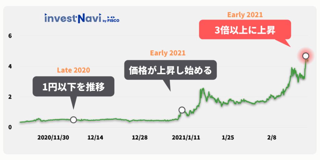 価格 iost IOSTが10円近くまで値を付けた理由は?今後の価格はどうなる?