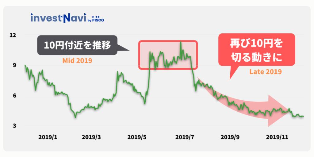 ネム スナップ ショット いつ 【仮想通貨ネム】シンボル付与間近!将来性、価格はどうなる?