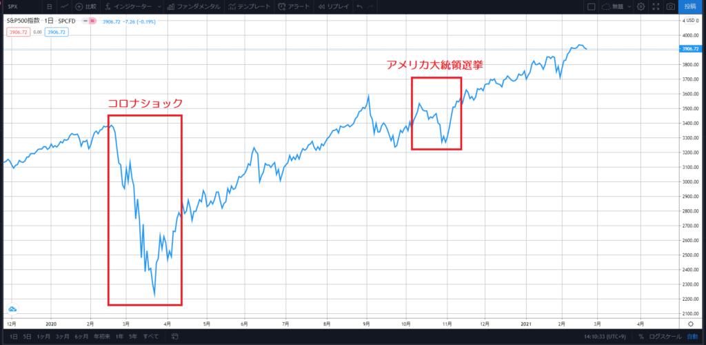 株 買い 時 アメリカ 【株価と配当金は?】20年間Appleの株を買い続けていたら