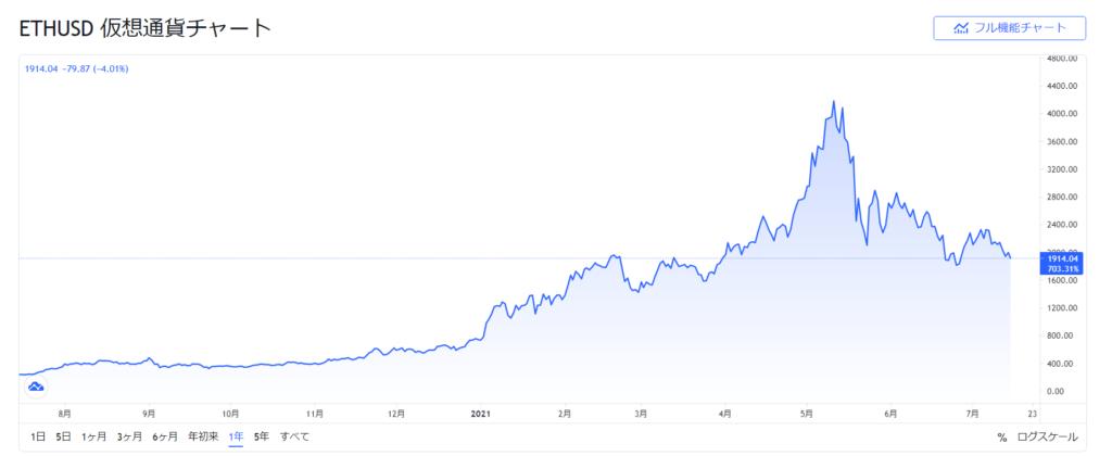 Ethereum Chart 1